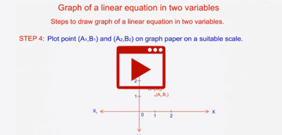 Steps to draw graph of linear equation in two variables-class-10th
