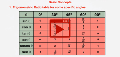 Basic concept of Trigonometry-class-10th