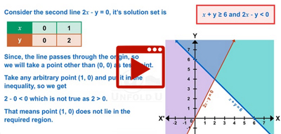 Method to solve system of linear inequalities-class-11th