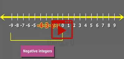 Integer on a number line-class-6th