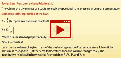 The Gas Laws-class-11th