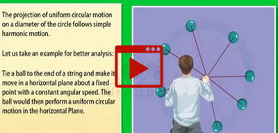 Simple Harmonic Motion and Uniform Circular Motion-class-11th