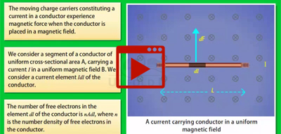 Magnetic Force on a Current Carrying Conductor-class-12th