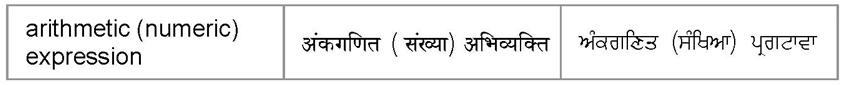 arithmetic (numeric) expression